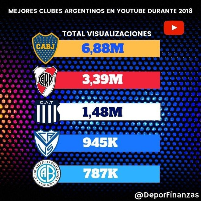 clubes argentinos youtube