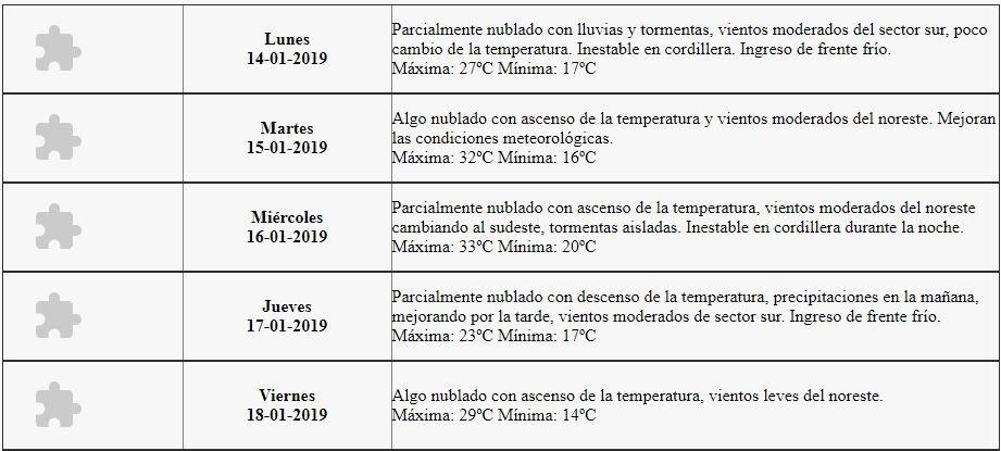 tiempo-mendoza-clima-servicio meteorológico nacional- lluvia-tormentas-mendoza-contingencias