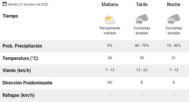 mendoza-tiempo-pronostico-martes-hoy-clima