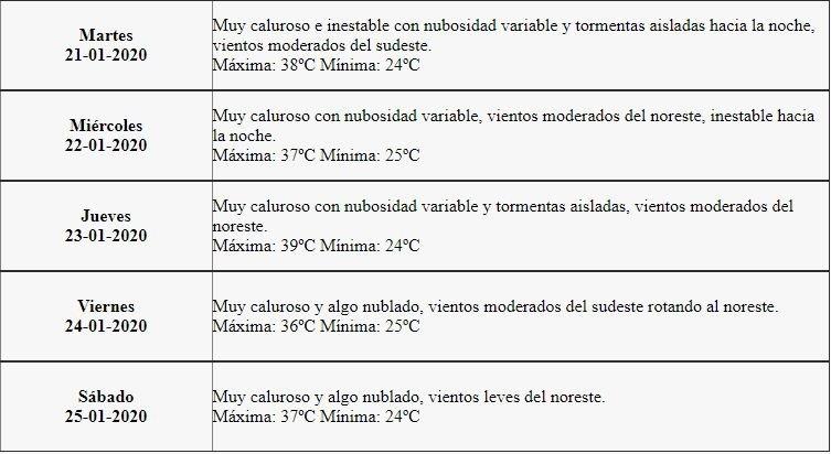 El pronóstico del tiempo para este sábado 18 de enero en Mendoza