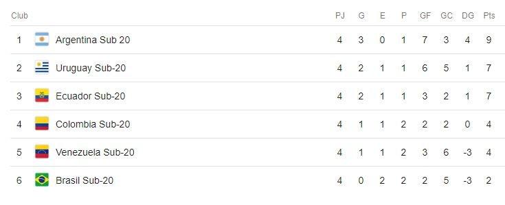 sudamericano-sub 20-hexagonal-selección argentina-brasil-fernando batista-mundial polonia-panamericanos