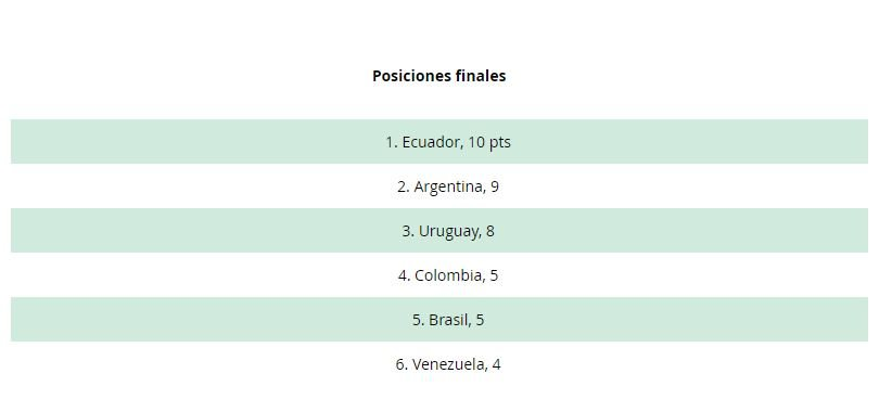 selección argentina-sub 20-sudamericano-hexagonal-mundial polonia 2019-panamericanos Peru-fernando batista