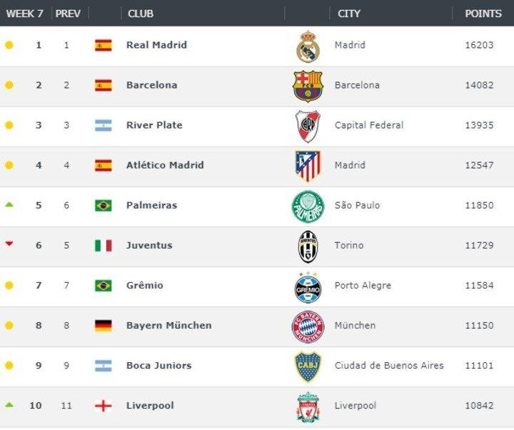 river plate-ranking-mejores 30 equipos-boca juniors-marcelo gallardo-barcelona-real madrid-football world rankings- france football
