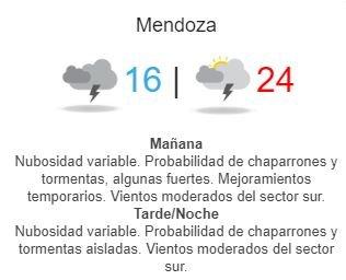 smn-mendoza-tiempo-hoy-clima-viernes-pronóstico