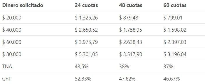 turnos creditos jubilaciones pensiones 2019