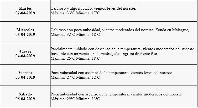 Clima miércoles 3 de abril, CDMX y Edomex