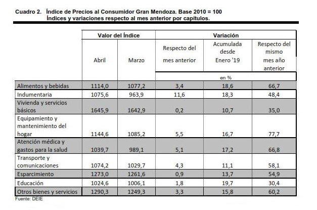 DEIE-mendoza-inflación-indec-ipc