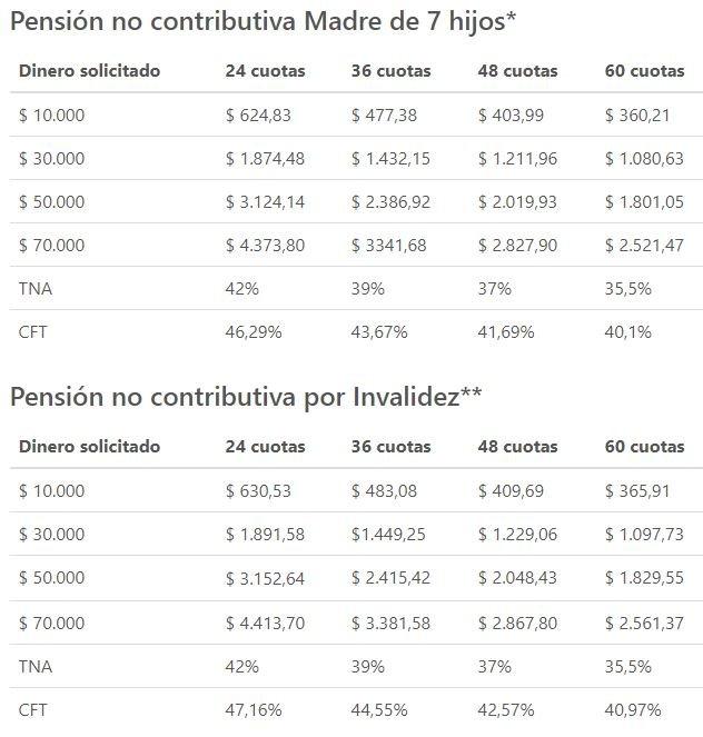 creditos anses pension no contributiva