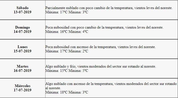 smn-mendoza-sábado-tiempo-pronóstico-foto-paisaje-turismo-temperatura