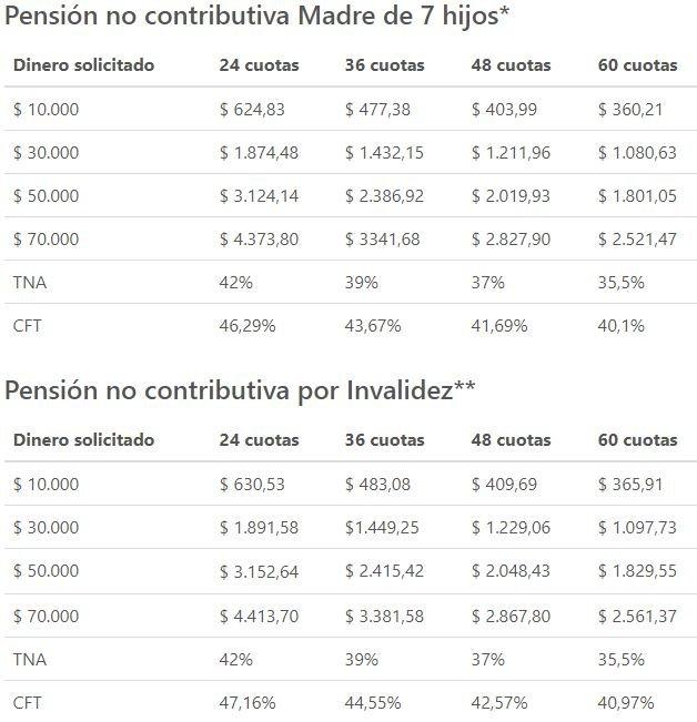 creditos anses tasas tabla de cuotas pension no contributiva