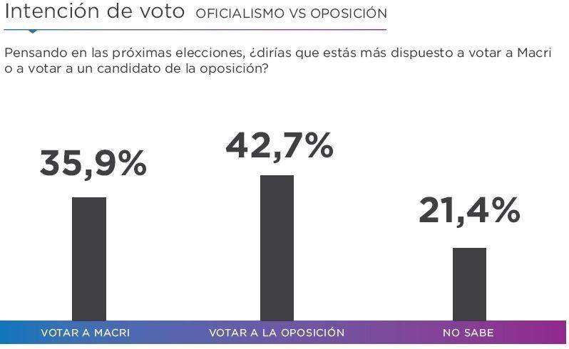 encuestas-elecciones-2019-presidente-argentina-macri-fernández-cristina