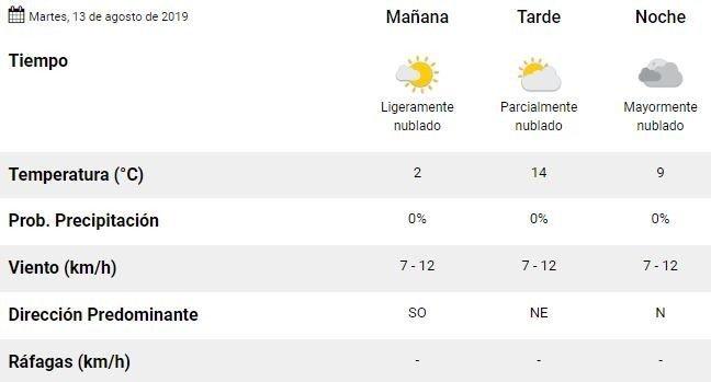 mendoza-tiempo-pronóstico-martes-hoy