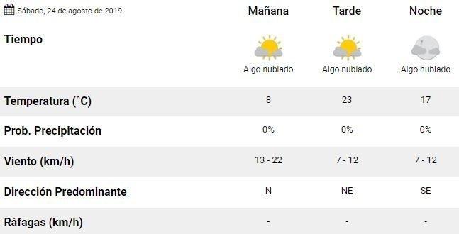 tiempo-mendoza-hoy-sabado-pronostico-clima-