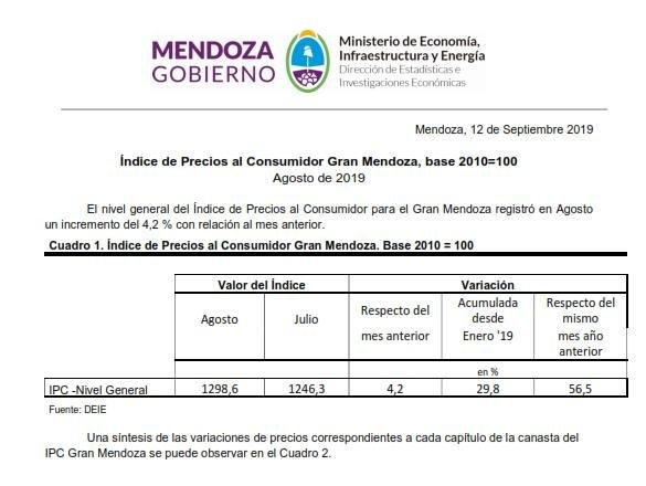 Inflación agosto INDEC DEIE Mendoza