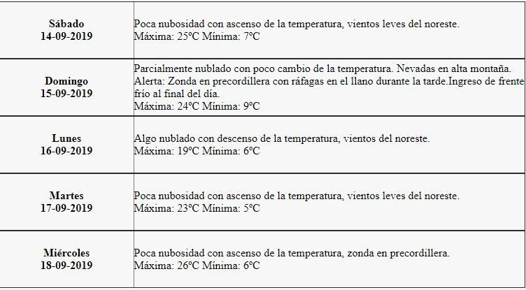 tiempo-sabado-pronostico-clima-