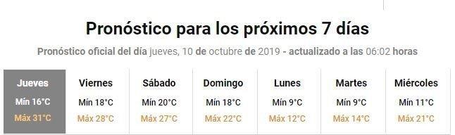 mendoza-tiempo-hoy-pronostico-clima-