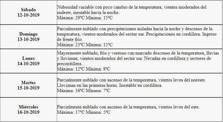 mendoza-tiempo-lluvias-frío-clima-hoy-pronostico