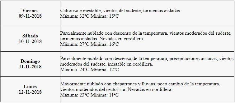 mendoza-clima-hoy-san-rafael-pronostico-extendido