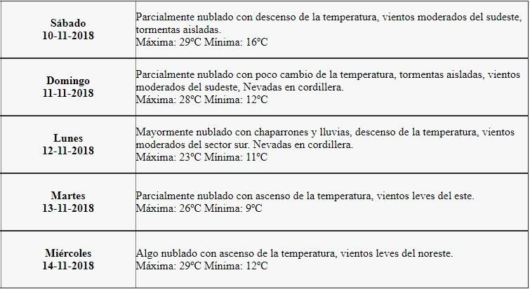 clima-mendoza-hoy-san-rafael-gran-mendoza
