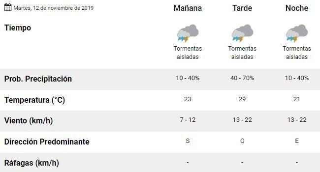 tiempo-pronostico-clima-hoy-martes
