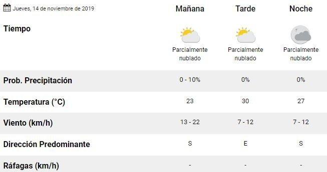tiempo-mendoza-pronostico-clima-jueves